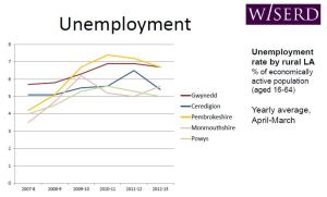 Unemployment by rural LA